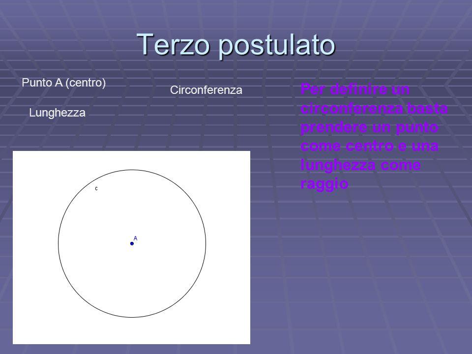 Terzo postulato Punto A (centro) Per definire un circonferenza basta prendere un punto come centro e una lunghezza come raggio.