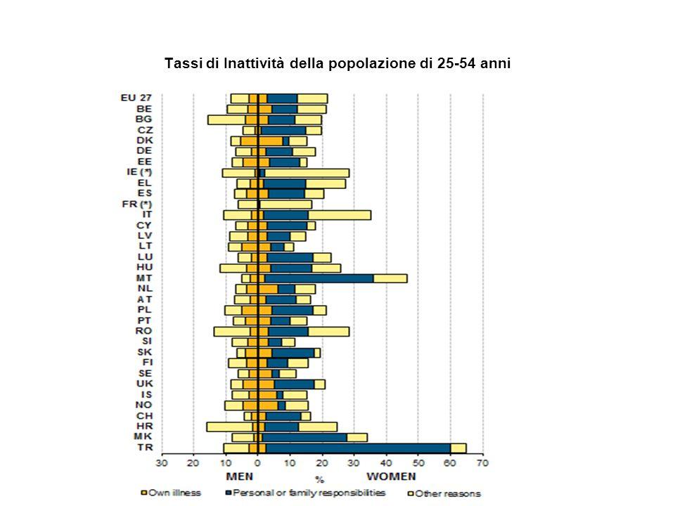 Tassi di Inattività della popolazione di 25-54 anni