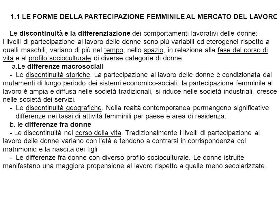 1.1 LE FORME DELLA PARTECIPAZIONE FEMMINILE AL MERCATO DEL LAVORO