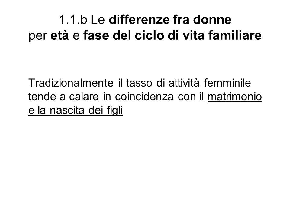 1.1.b Le differenze fra donne per età e fase del ciclo di vita familiare