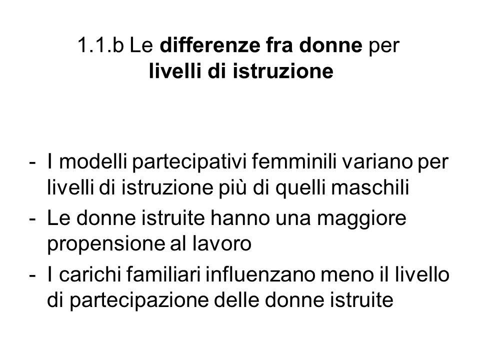 1.1.b Le differenze fra donne per livelli di istruzione