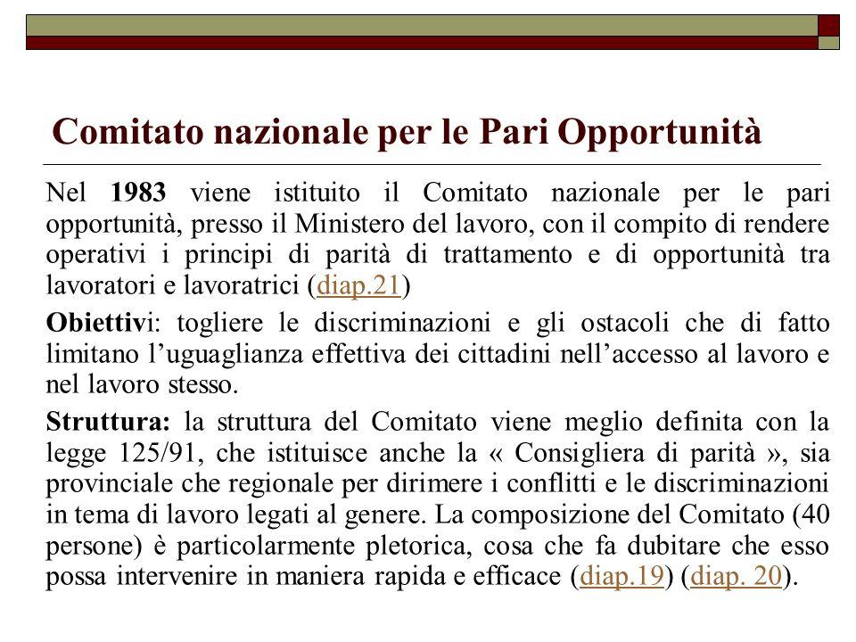 Comitato nazionale per le Pari Opportunità