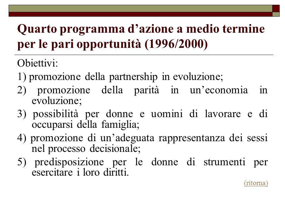 Quarto programma d'azione a medio termine per le pari opportunità (1996/2000)
