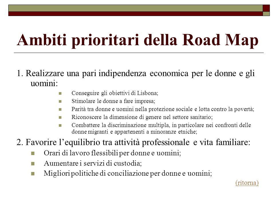 Ambiti prioritari della Road Map