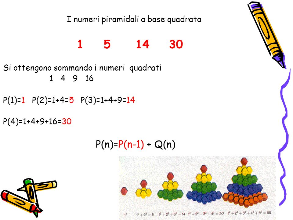 I numeri piramidali a base quadrata