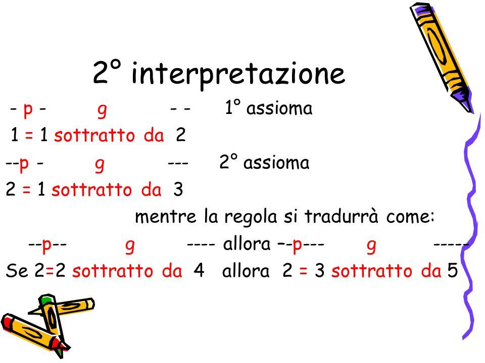 2° interpretazione 1 = 1 sottratto da 2 --p - g --- 2° assioma