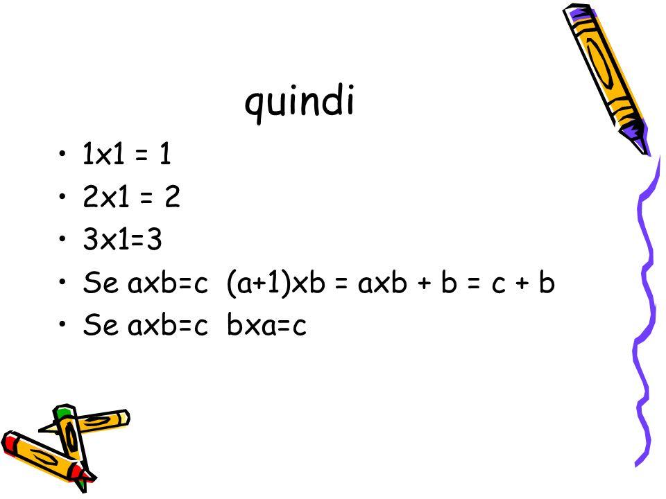 quindi 1x1 = 1 2x1 = 2 3x1=3 Se axb=c (a+1)xb = axb + b = c + b