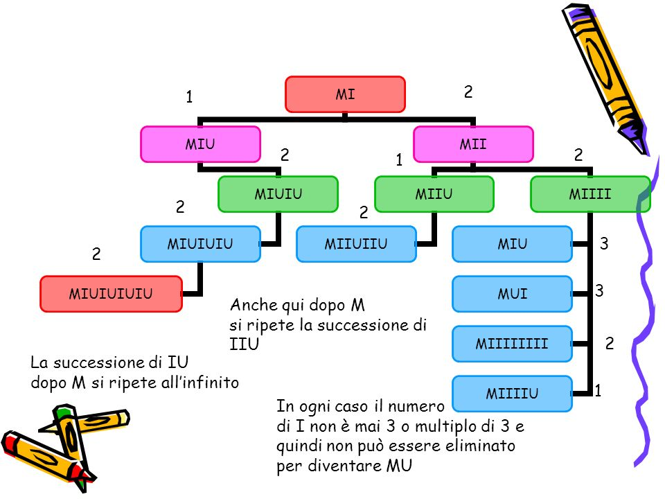 2 1. 2. 2. 1. 2. 2. 3. 2. 3. Anche qui dopo M. si ripete la successione di. IIU. 2. La successione di IU.
