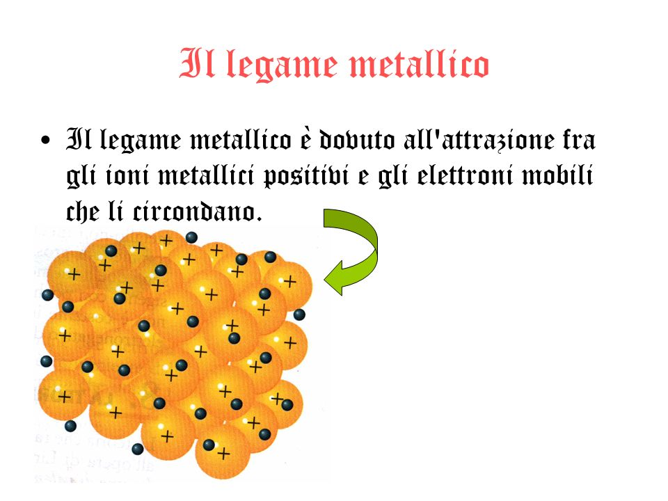 Il legame metallico Il legame metallico è dovuto all attrazione fra gli ioni metallici positivi e gli elettroni mobili che li circondano.