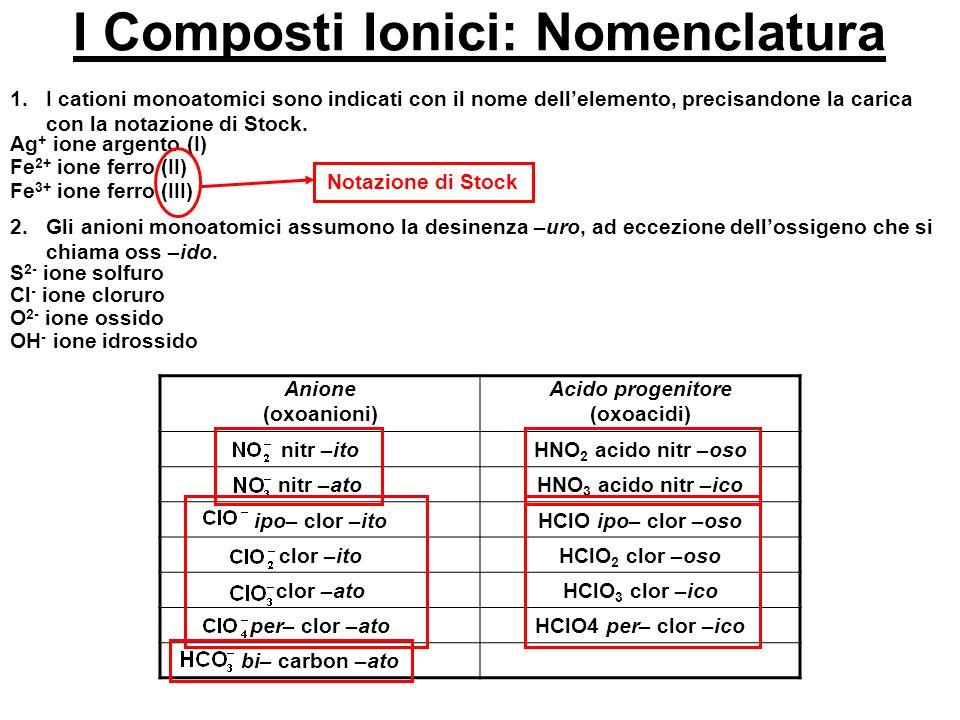 I Composti Ionici: Nomenclatura