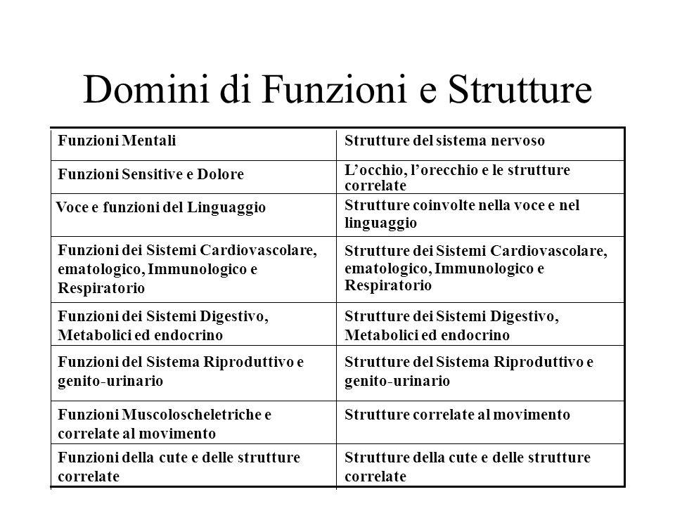 Domini di Funzioni e Strutture