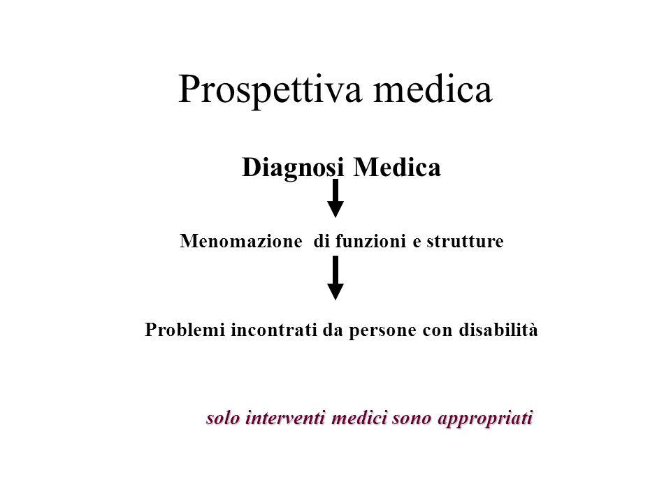 Prospettiva medica Diagnosi Medica Menomazione di funzioni e strutture