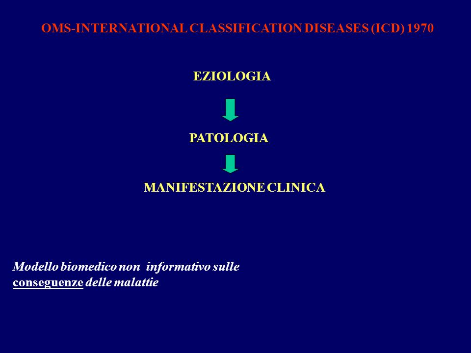 OMS-INTERNATIONAL CLASSIFICATION DISEASES (ICD) 1970