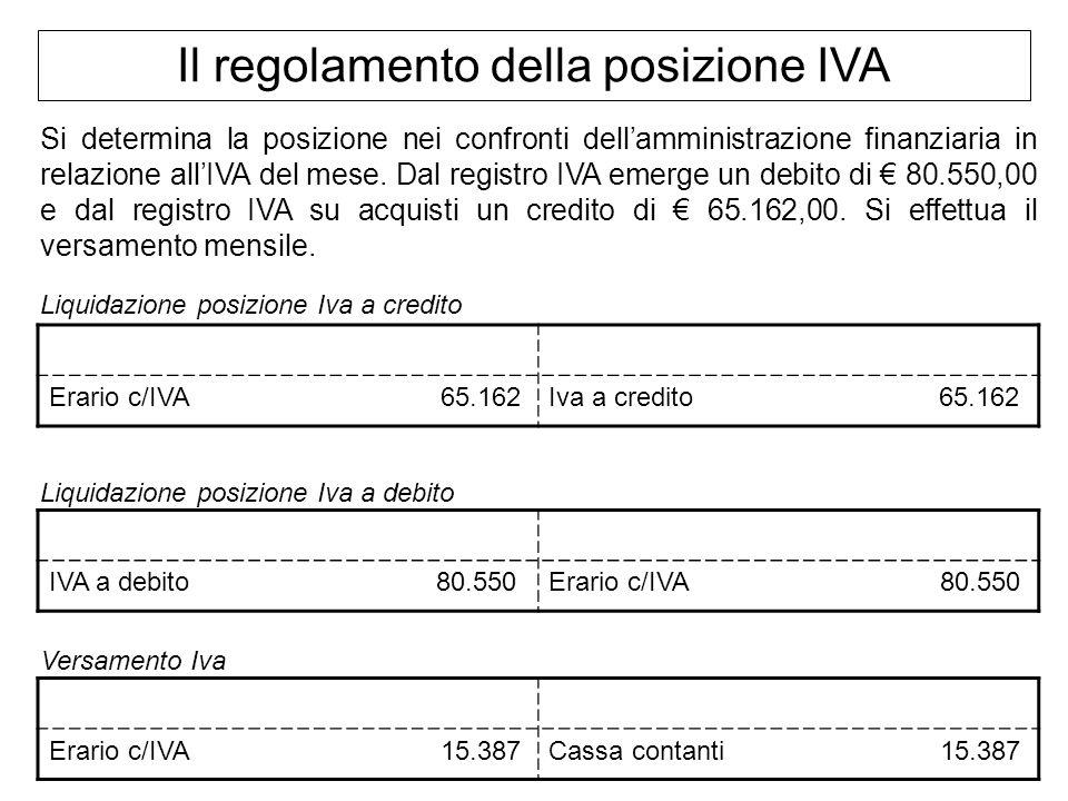 Il regolamento della posizione IVA