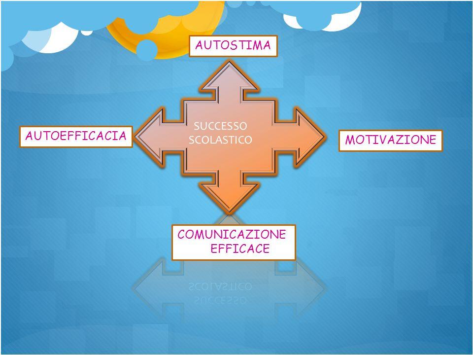 AUTOSTIMA AUTOEFFICACIA MOTIVAZIONE COMUNICAZIONE EFFICACE