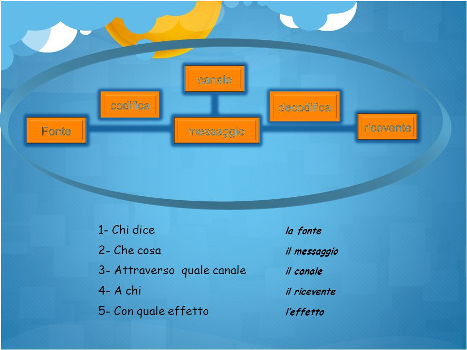 1- Chi dice la fonte 2- Che cosa il messaggio. 3- Attraverso quale canale il canale. 4- A chi il ricevente.