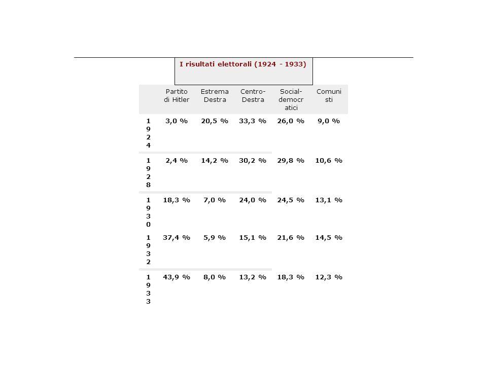 I risultati elettorali (1924 - 1933)