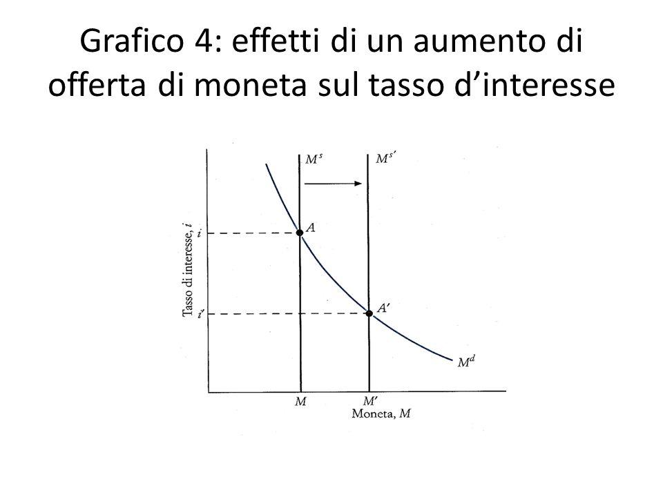 Grafico 4: effetti di un aumento di offerta di moneta sul tasso d'interesse