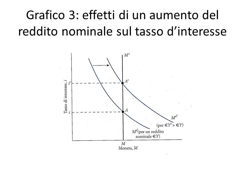 Grafico 3: effetti di un aumento del reddito nominale sul tasso d'interesse