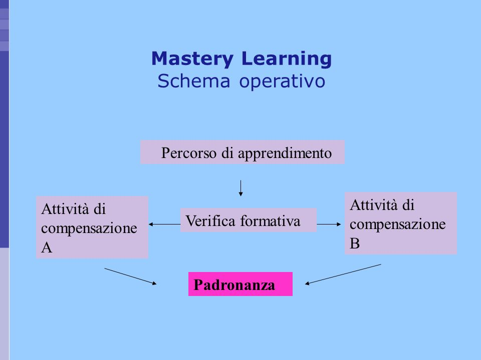 Mastery Learning Schema operativo