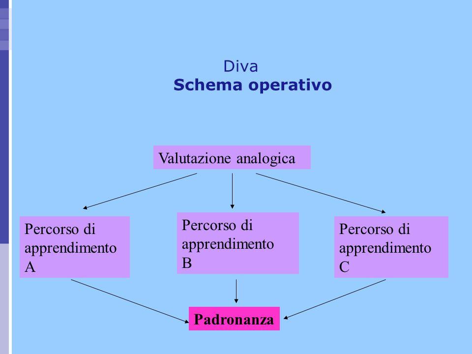 Valutazione analogica