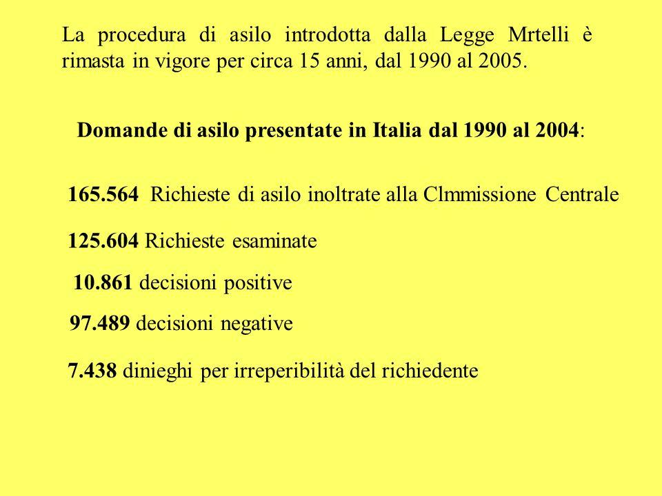 La procedura di asilo introdotta dalla Legge Mrtelli è rimasta in vigore per circa 15 anni, dal 1990 al 2005.