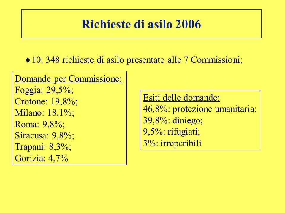 Richieste di asilo 2006 10. 348 richieste di asilo presentate alle 7 Commissioni; Domande per Commissione: