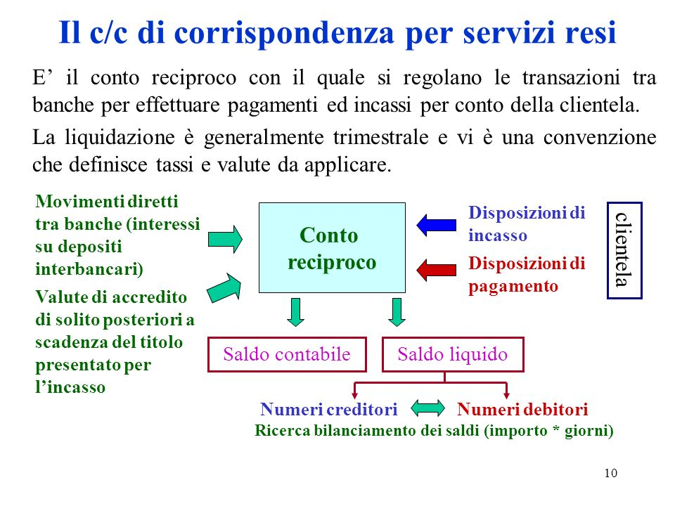 Il c/c di corrispondenza per servizi resi