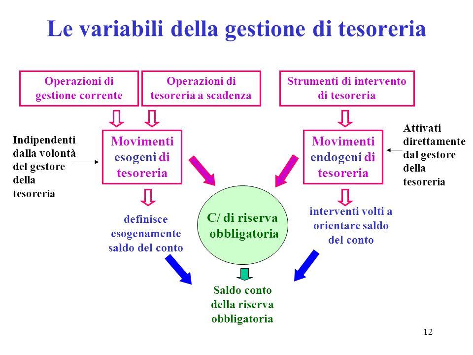Le variabili della gestione di tesoreria