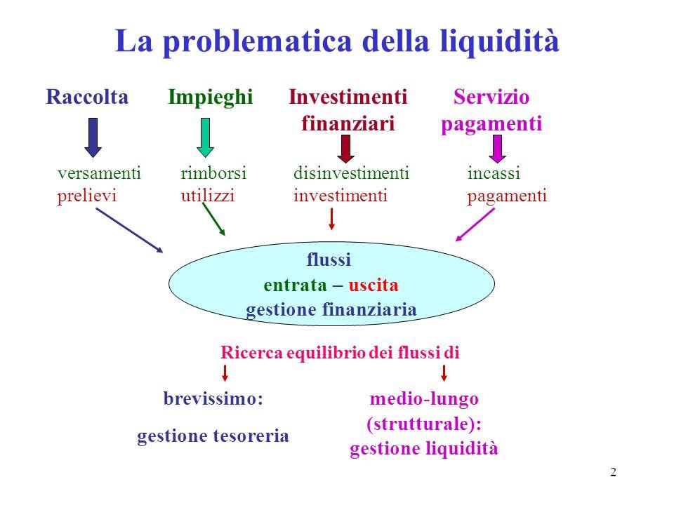 La problematica della liquidità