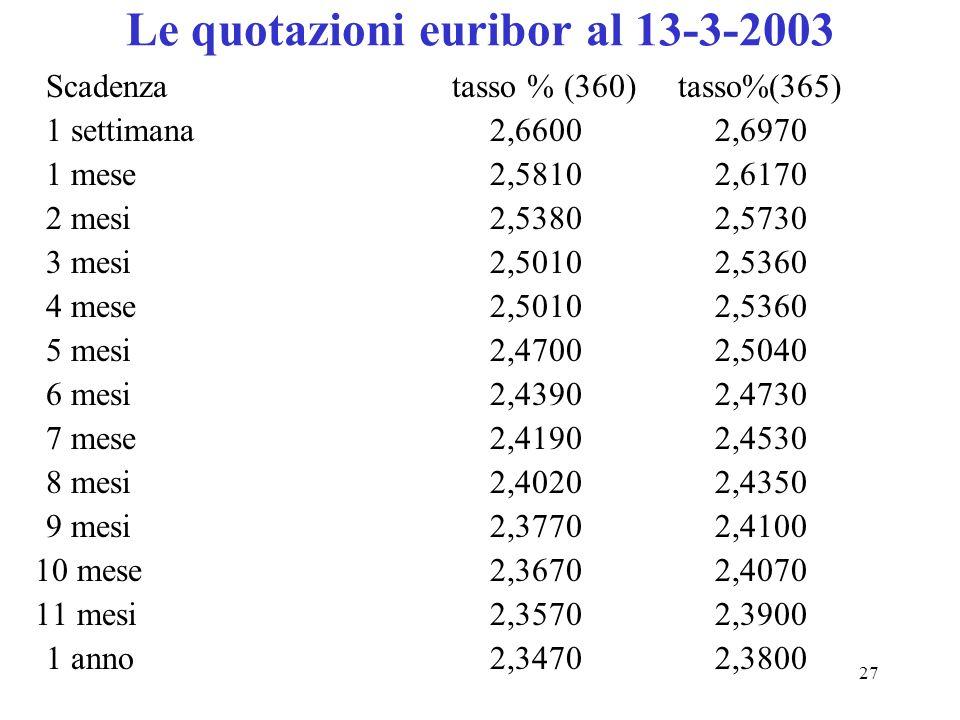 Le quotazioni euribor al 13-3-2003
