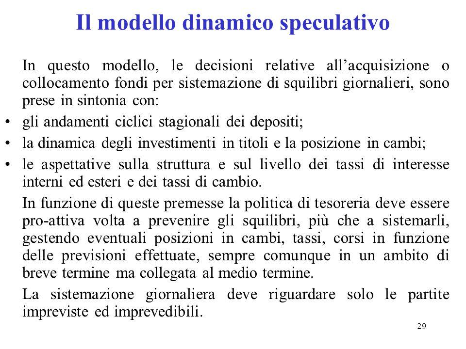 Il modello dinamico speculativo
