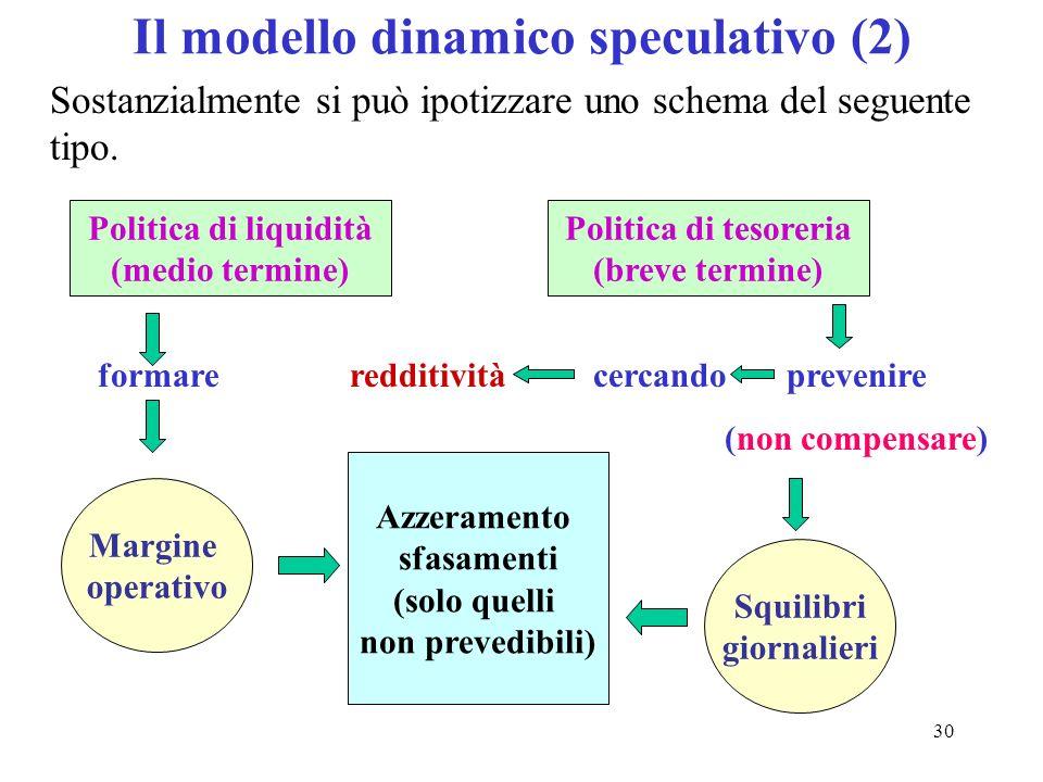 Il modello dinamico speculativo (2)