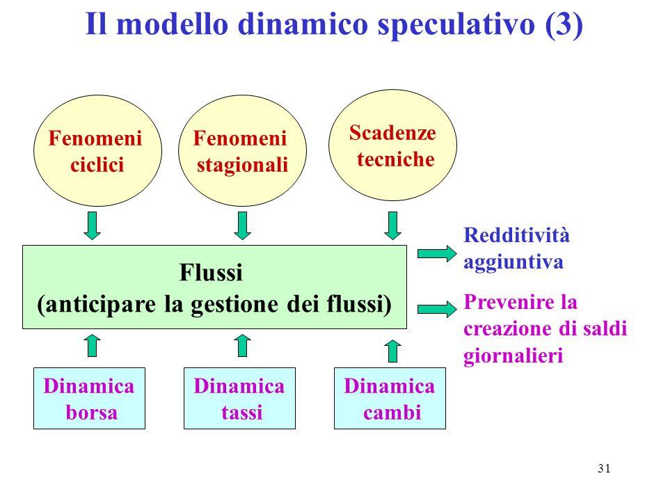 Il modello dinamico speculativo (3)