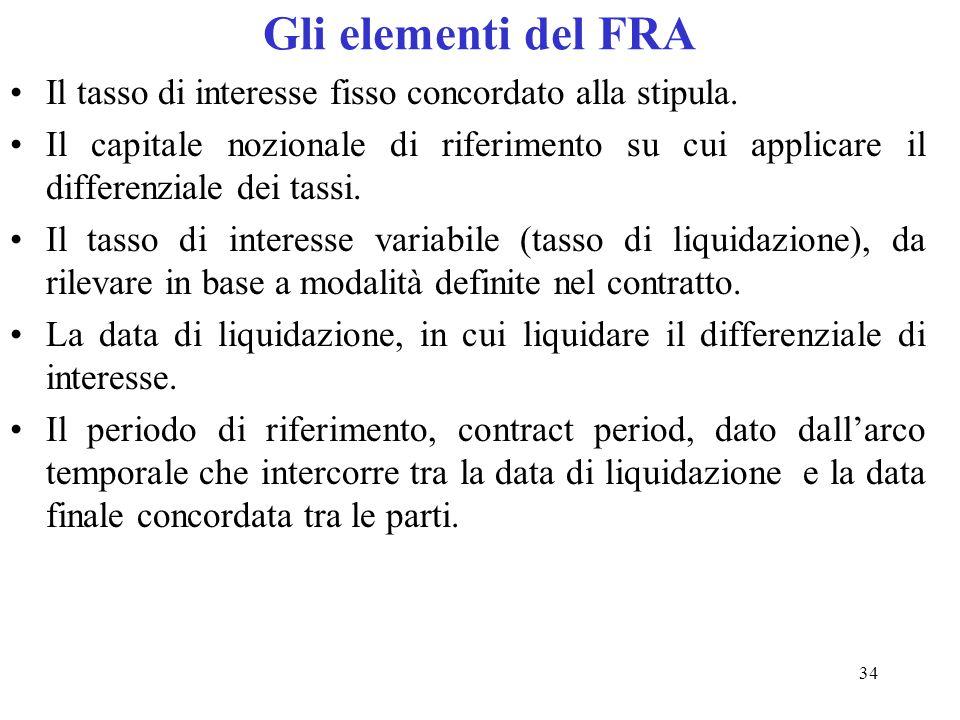 Gli elementi del FRAIl tasso di interesse fisso concordato alla stipula.