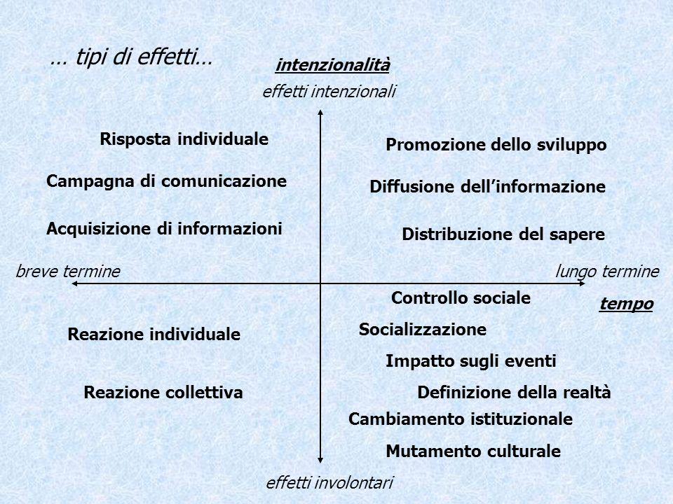 … tipi di effetti… intenzionalità effetti intenzionali