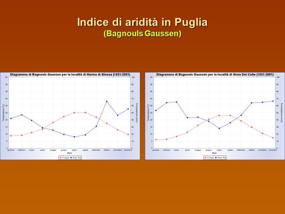 Indice di aridità in Puglia (Bagnouls Gaussen)