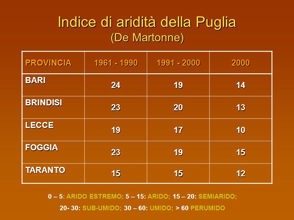 Indice di aridità della Puglia (De Martonne)