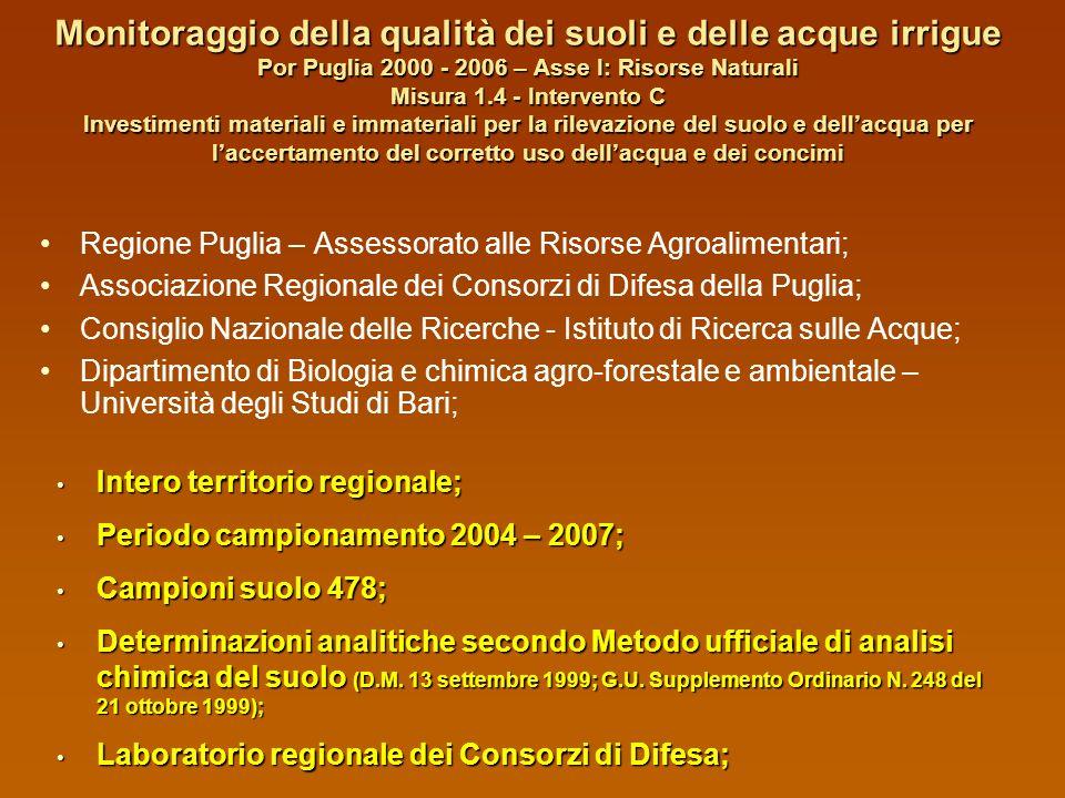 Monitoraggio della qualità dei suoli e delle acque irrigue Por Puglia 2000 - 2006 – Asse I: Risorse Naturali Misura 1.4 - Intervento C Investimenti materiali e immateriali per la rilevazione del suolo e dell'acqua per l'accertamento del corretto uso dell'acqua e dei concimi