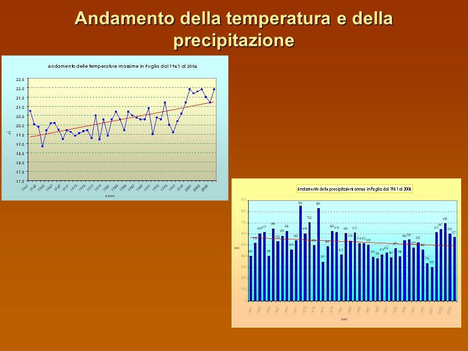 Andamento della temperatura e della precipitazione
