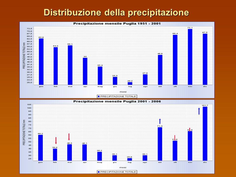 Distribuzione della precipitazione