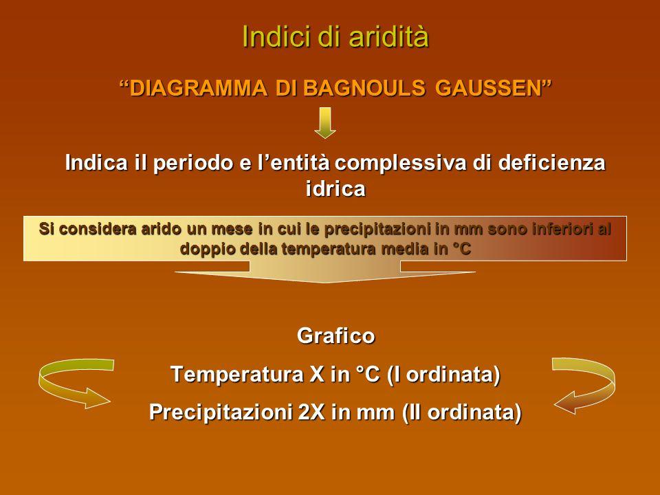 Indici di aridità DIAGRAMMA DI BAGNOULS GAUSSEN
