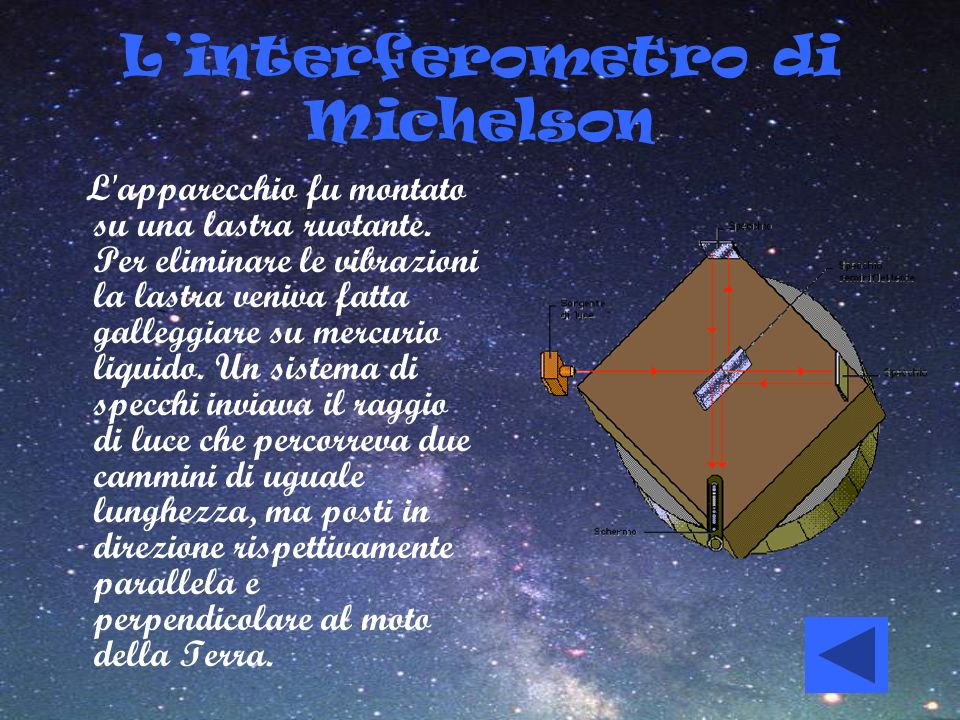 L'interferometro di Michelson