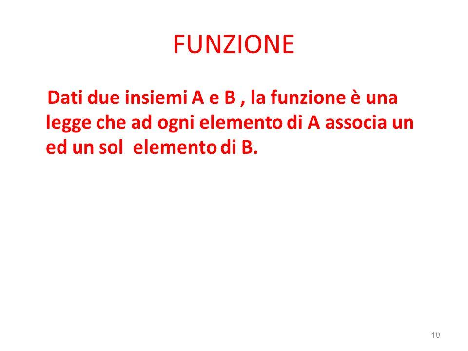 FUNZIONE Dati due insiemi A e B , la funzione è una legge che ad ogni elemento di A associa un ed un sol elemento di B.