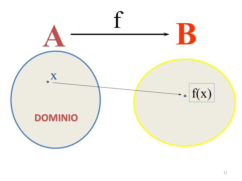 Immagini o valori f B A x f(x) DOMINIO