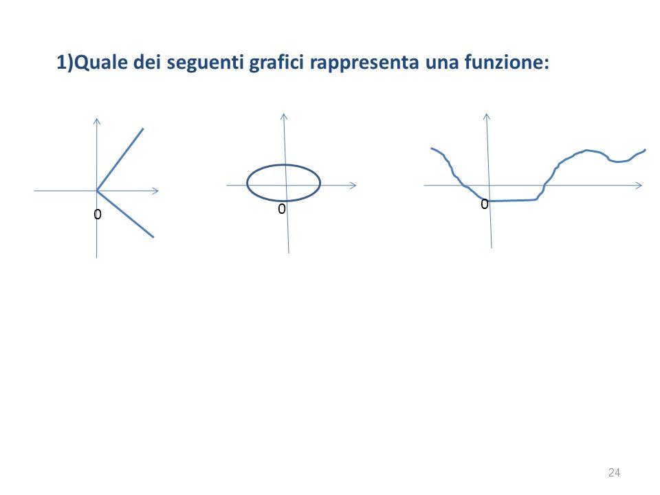 1)Quale dei seguenti grafici rappresenta una funzione:
