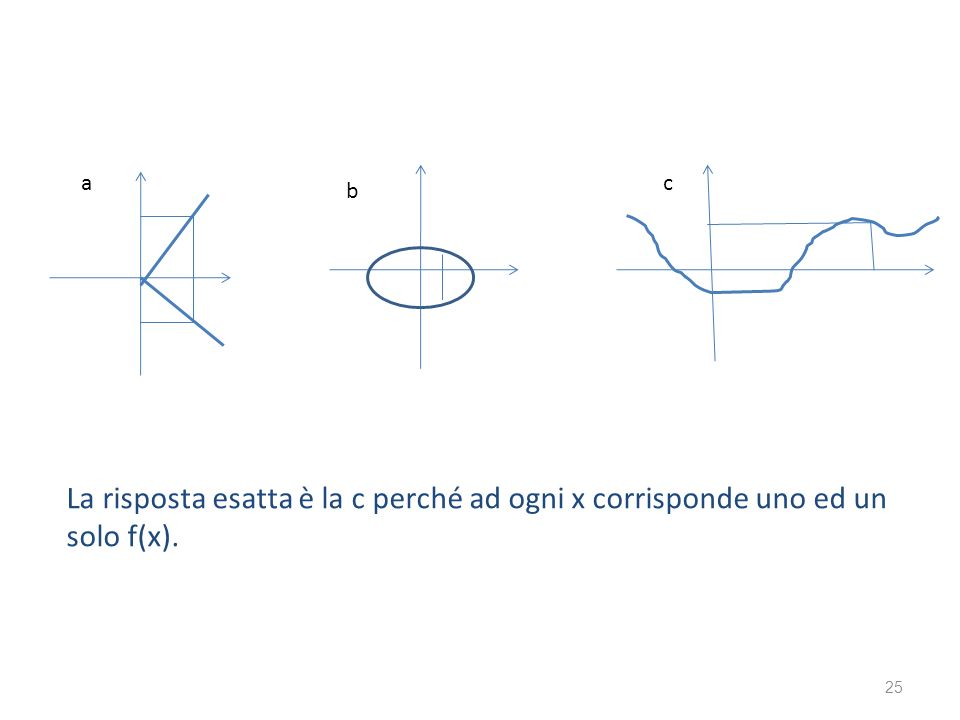 a c b La risposta esatta è la c perché ad ogni x corrisponde uno ed un solo f(x).