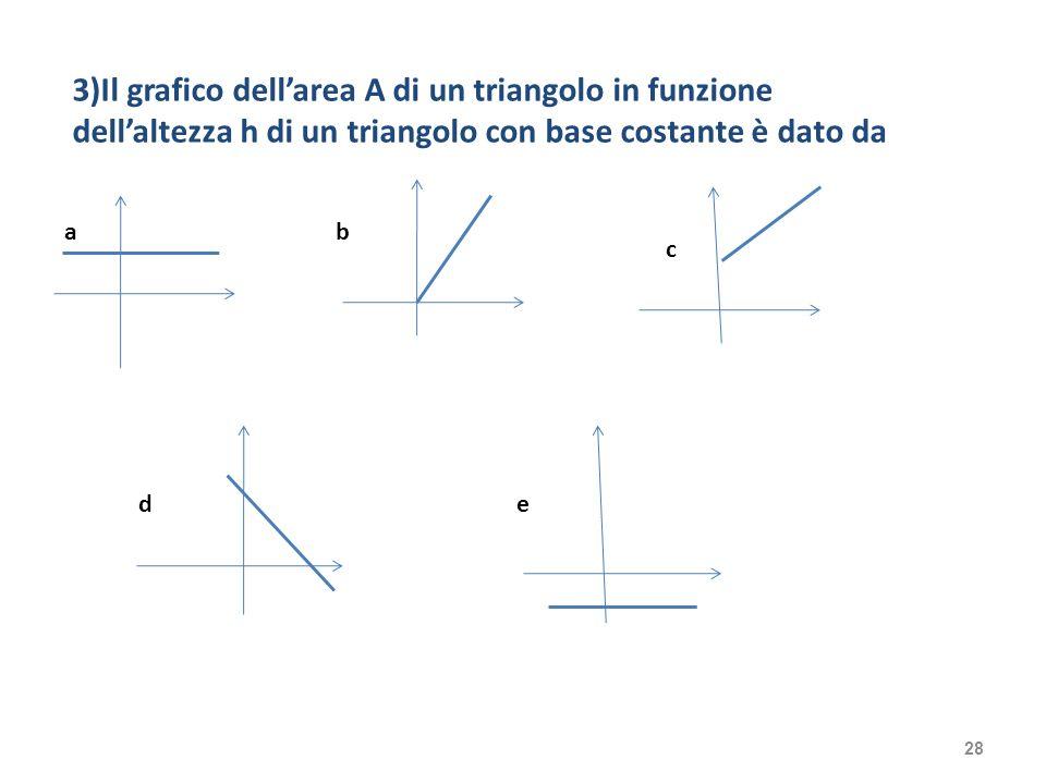 3)Il grafico dell'area A di un triangolo in funzione dell'altezza h di un triangolo con base costante è dato da