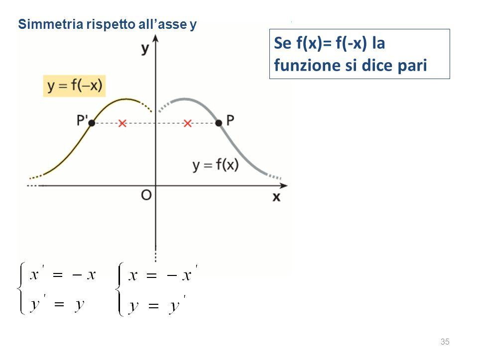 Se f(x)= f(-x) la funzione si dice pari