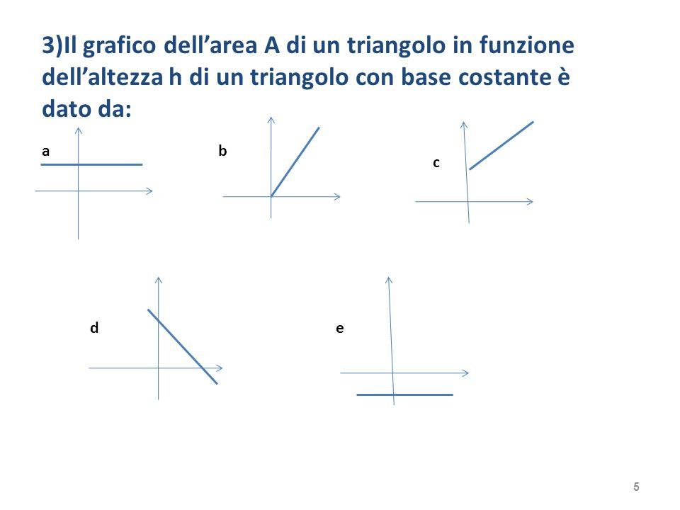 3)Il grafico dell'area A di un triangolo in funzione dell'altezza h di un triangolo con base costante è dato da: